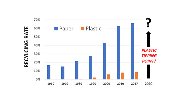 Recycling rates of waste paper and plastics