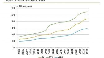 Chart of Polyester Feedstocks 2005-2023
