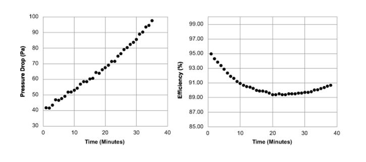 Efficiency & Pressure Drop of N95 Spunbond Filter Media