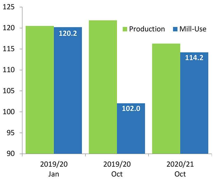 USDA Forecasts for Global Production and Mill-Use Released in Different Months (million bales)