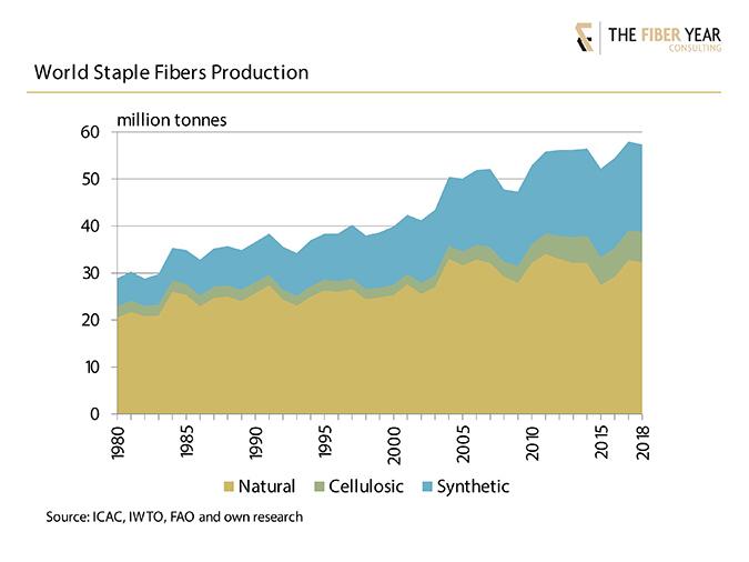 Chart: World Staple Fibers Production