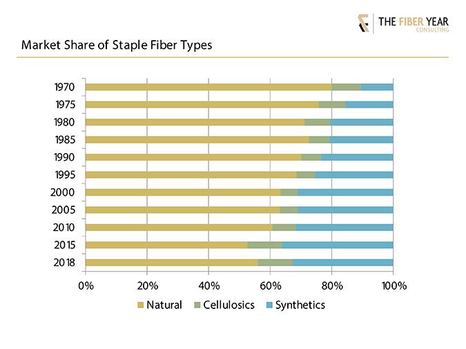 Chart: Market share of staple fiber types