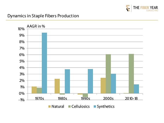 Chart: Dynamics in staple fibers production