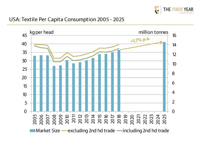 Textile per capita consumption 2005-2025.