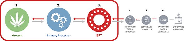 Bast fiber supply chain