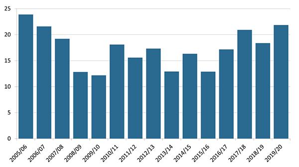 U.S. cotton production 2005/2006-2019/2020