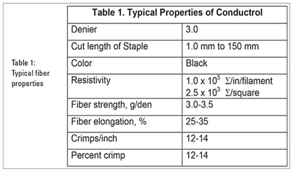 Table 1. Typical fiber properties