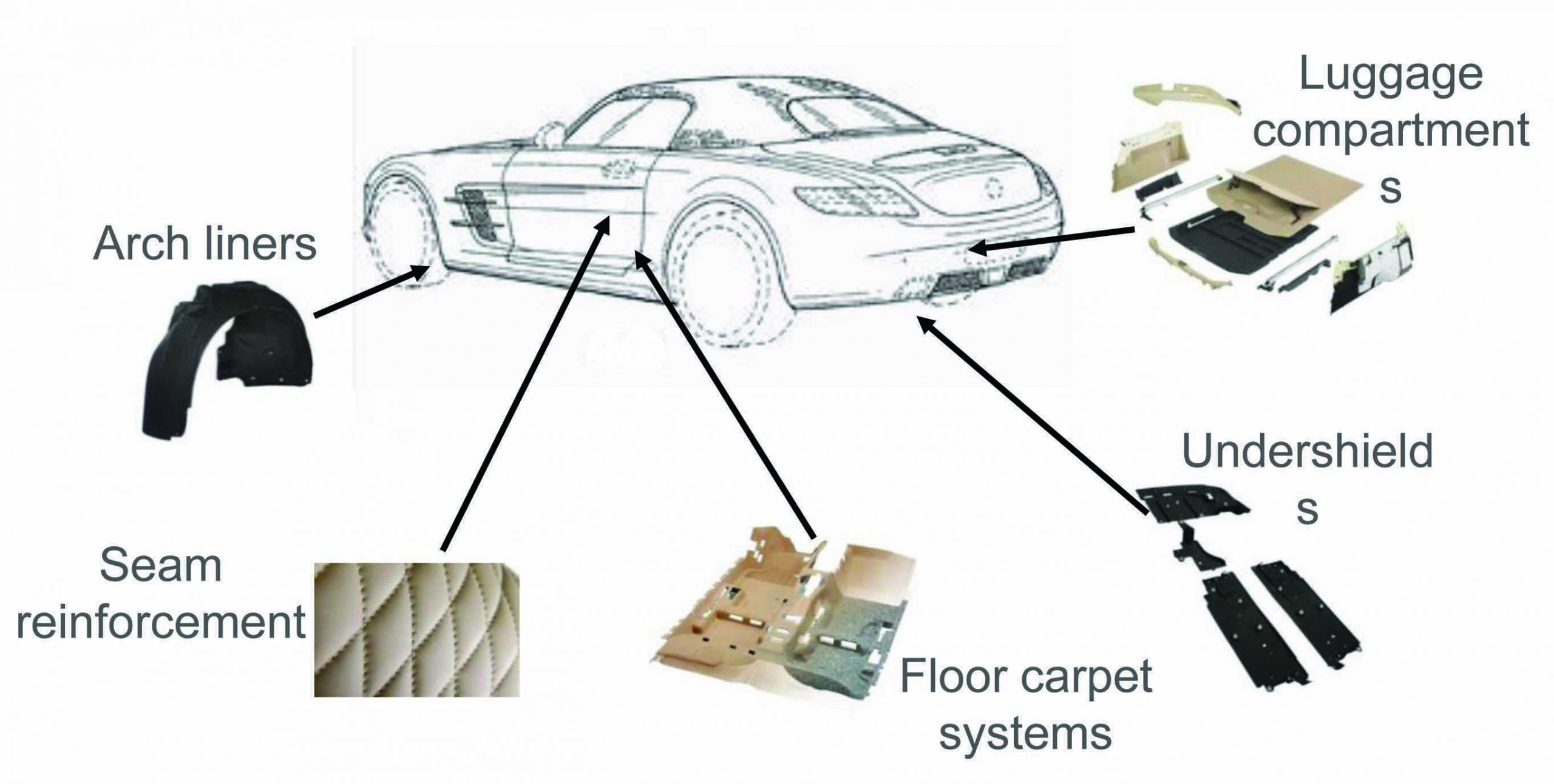 PP fiber applications in the automotive market.