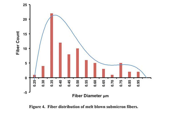 fiber-news-submicron-fibers-fig-4