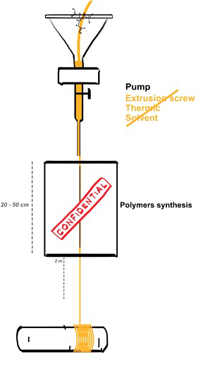Figure 1: Schematic illustration of the spinning process